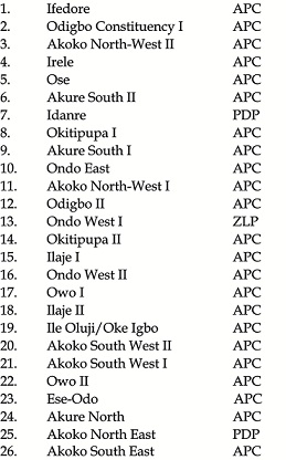 Assembly poll: APC wins 23 seats , Oleyelogun, Iroju, Olajide, Maito, PDP wins 2 seats, ZLP 1 others returned