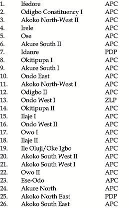 Assembly poll: APC wins 23 seats , Oleyelogun, Iroju, Olajide, Maito, PDP wins 2 seats, ZLP 1 others returned
